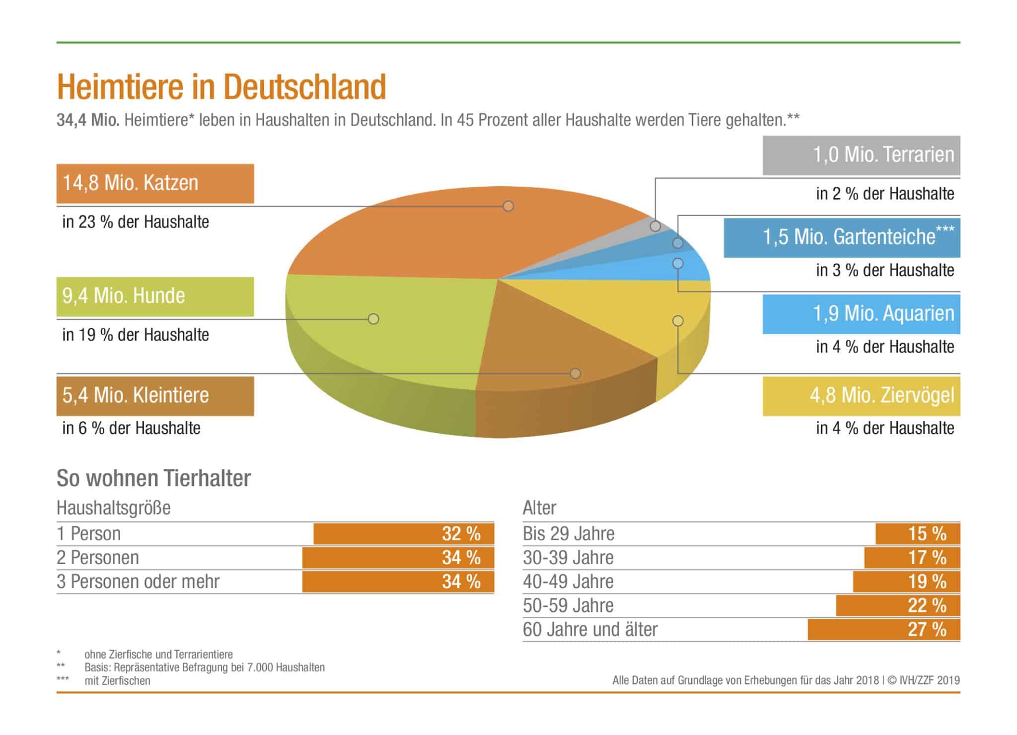 Lebende Heimtiere in Deutschland für das Jahr 2019